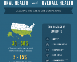 Oral Health and Overall Health Featured Image