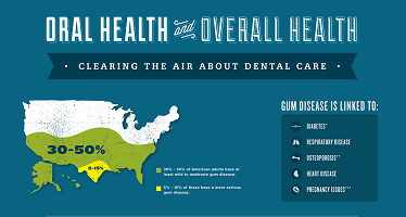Oral Health and Overall Health Infographic Preview