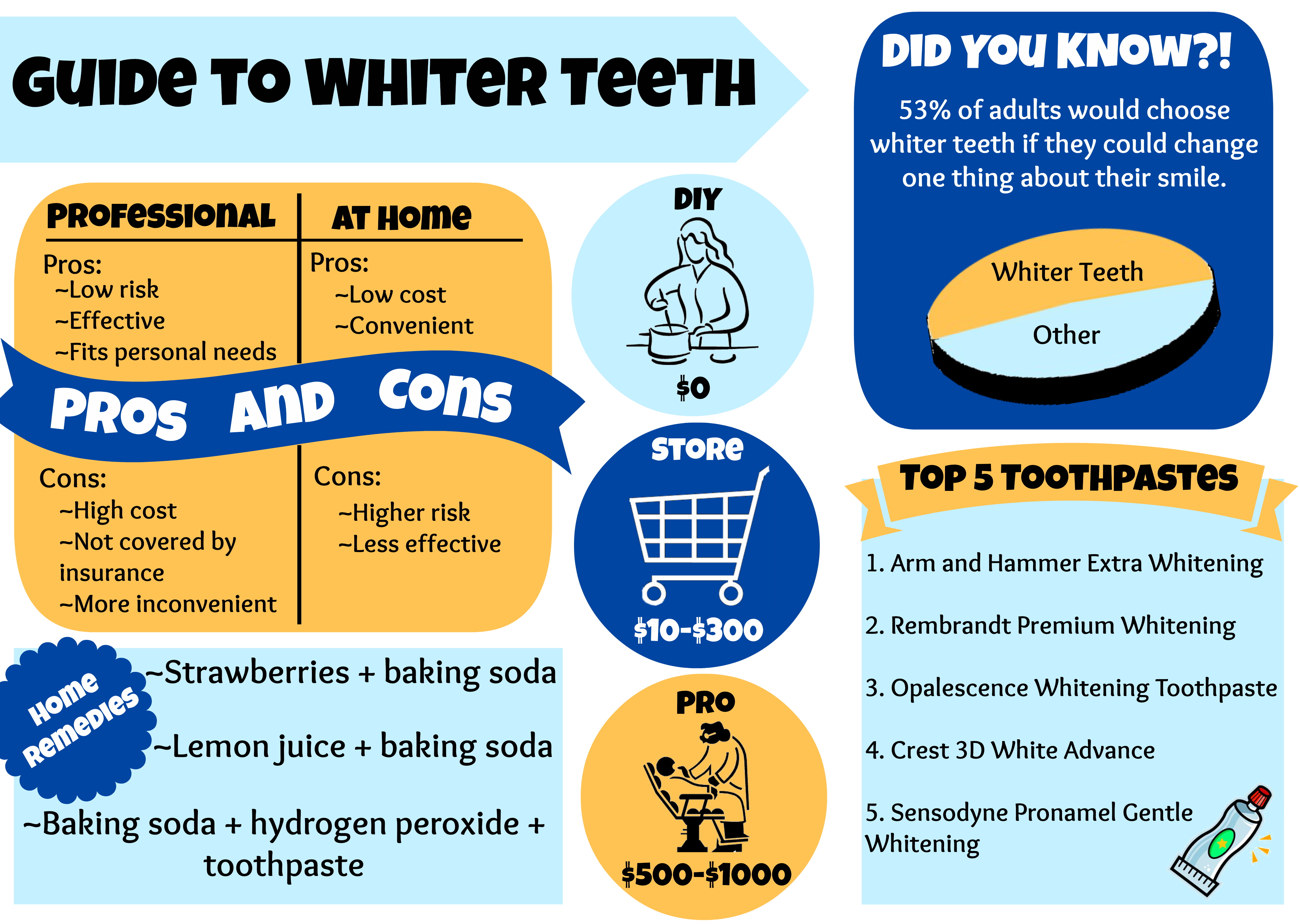 guide to whiter teeth