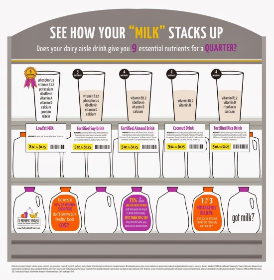 See How Milk Stacks Up Infographic In Grocery Store Tour