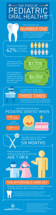 Kids Dental Care Infographic