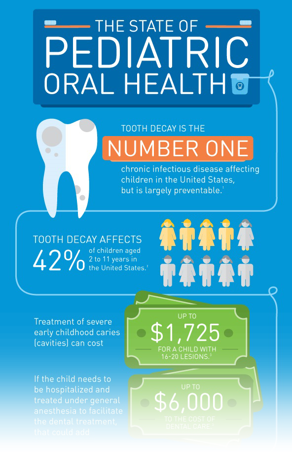pediatric dental care infographic