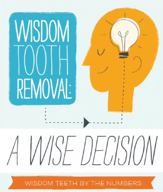 Wisdom Tooth Removal Infographic
