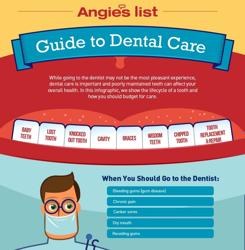 guide to dental care
