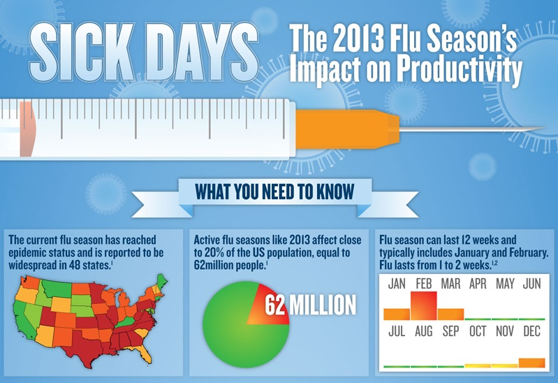 flu season's impact on productivity