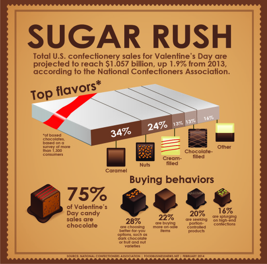 Sugar Candy Infographic