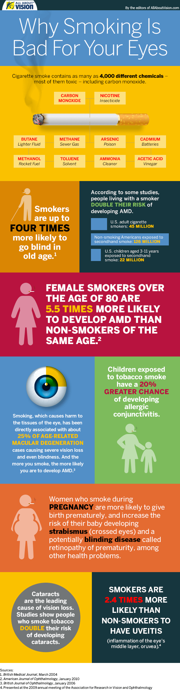 different researches shows the most of second hand smokers are more prone to health defects than smo Tobacco addiction is a major cause of preventable death worldwide thus, efforts to eliminate its use have the potential of producing significant health benefits.