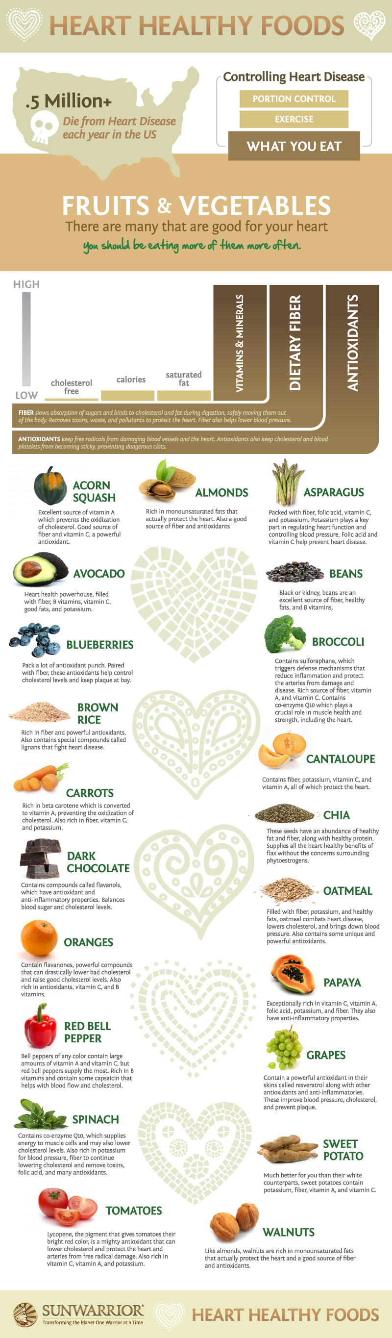 Heart Healthy Foods to Prevent Heart Problems