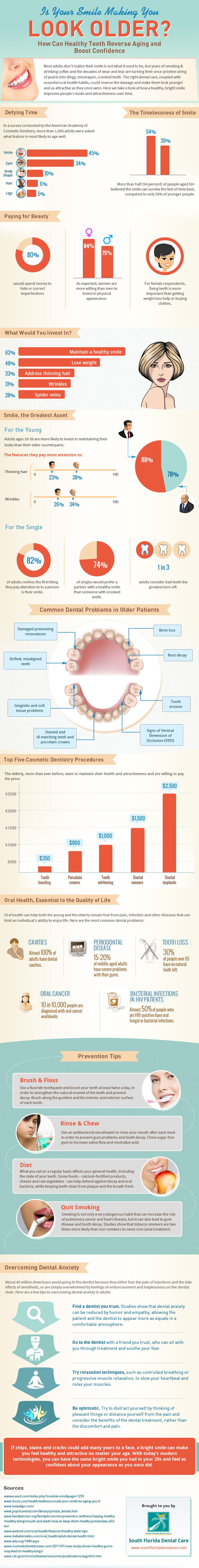 Infographic on How Your Smile Can Make You Look Older