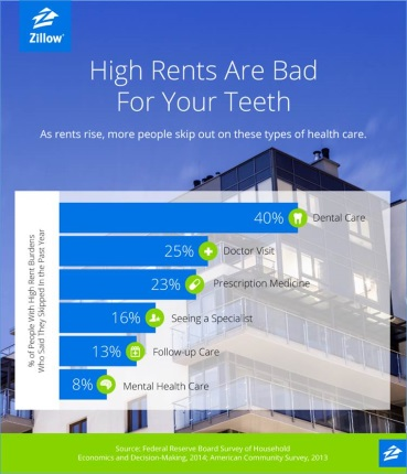 High Rent Rates_Zillow