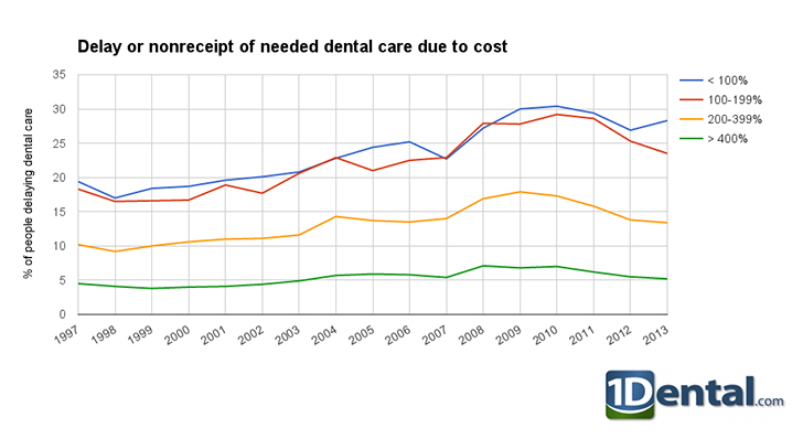 Dental Care Cost Trends