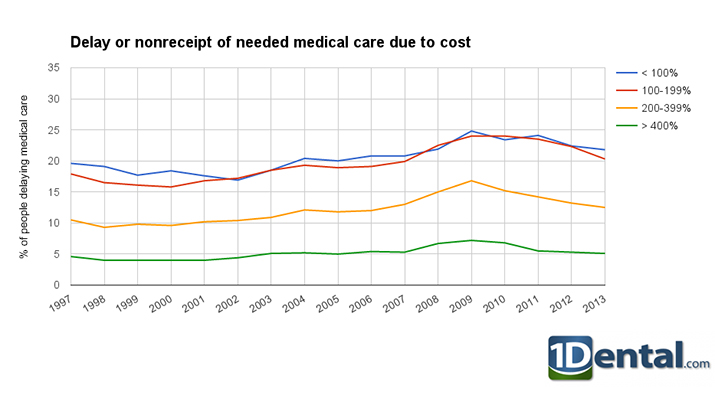 Medical Care Cost Trends