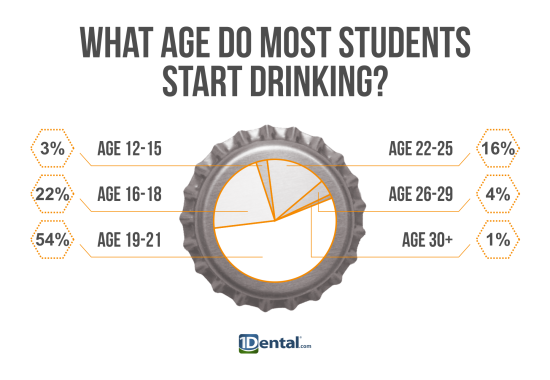 1dental What To Students Drinking Blog About Have Say College
