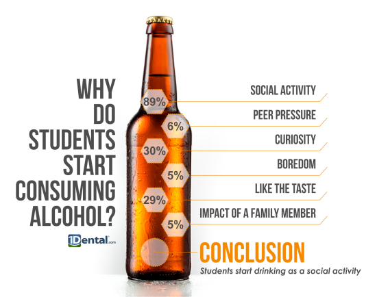 reasons why college students drink Depressed students are at a greater risk of developing problems such as substance abuse depressed college students are more likely to binge drink, smoke marijuana, and participate in risky sexual.