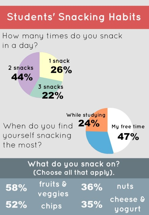 Student Snacking Habits in a Day