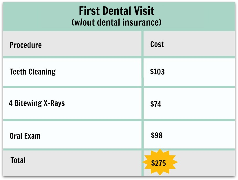 How Discount Dental Plans Work With Your Budget  Dental
