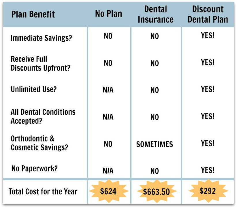 Dentalplans.com coupon code
