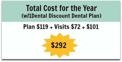 Total cost for the year with 1Dental discount dental plan edit