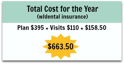 Total cost for the year with dental insurance edit