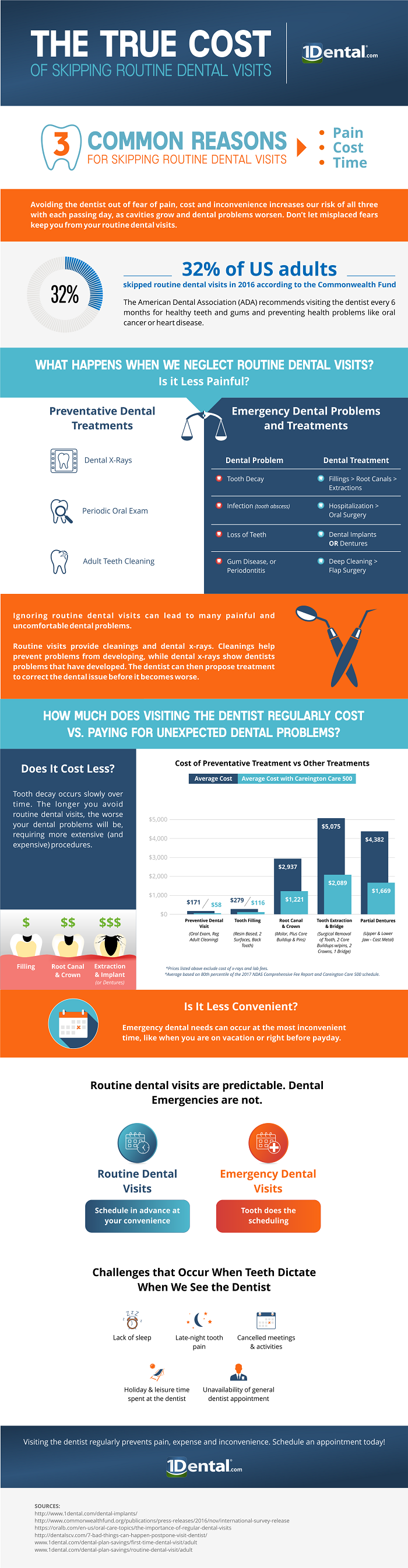 3 Common Reasons We Avoid Routine Dental Visits Infographic