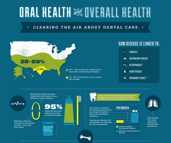 Oral Health Vs Overall Health Infographic Preview