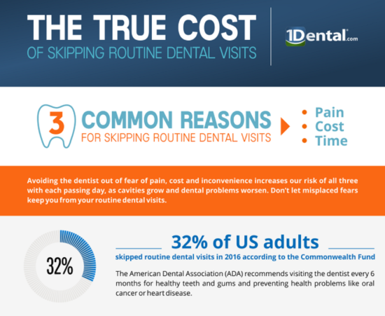 Skipping Routine Dental Visits Infographic Preview