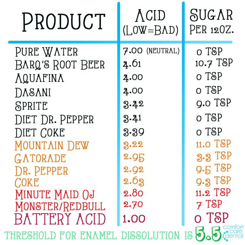 pH Chart for Soda Acidity